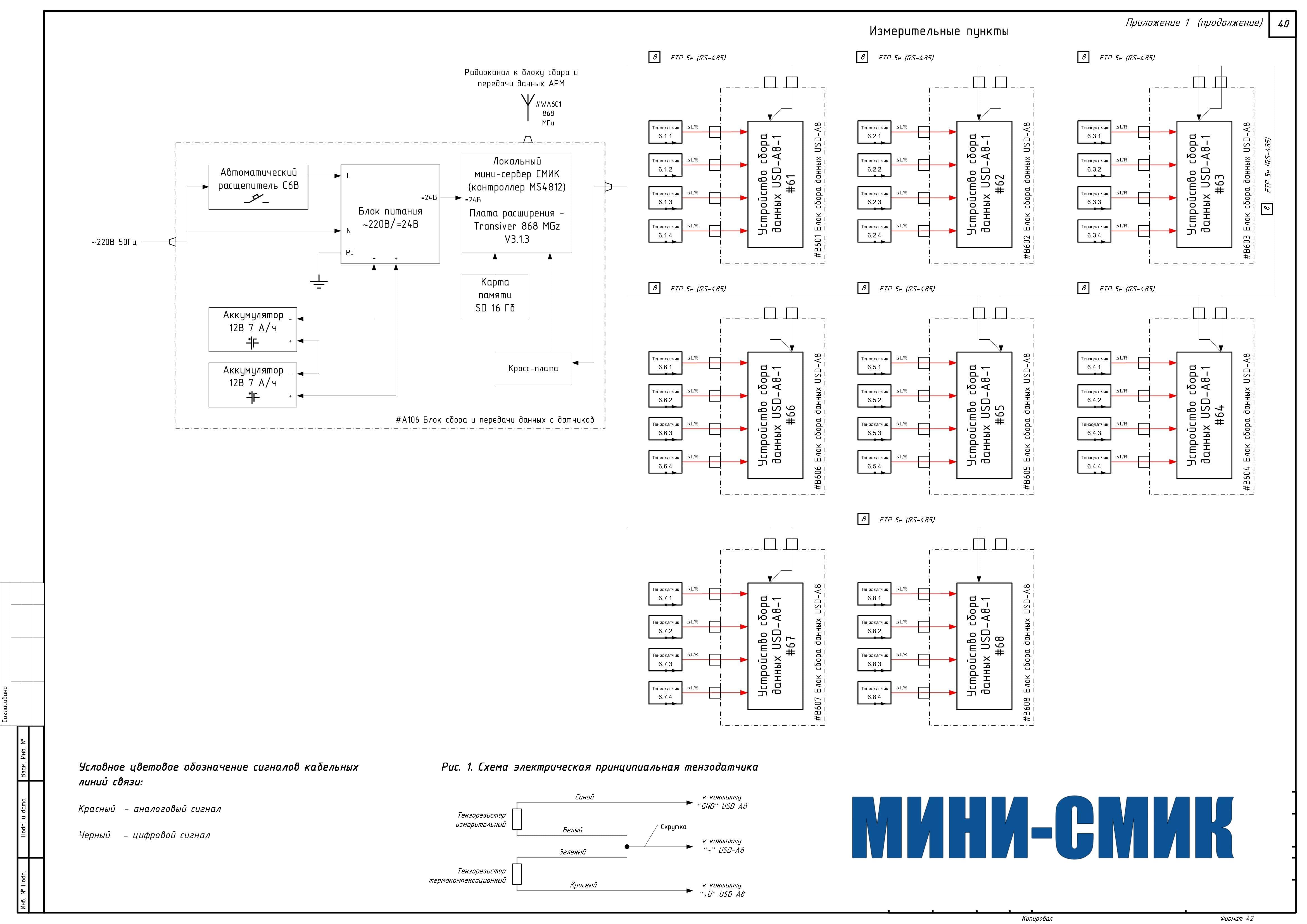 Пример структурной схемы тензометрической измерительной подсистемы МИНИ-СМИК